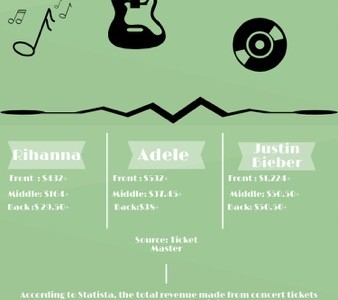 Concert Ticket Prices Throughout the Years
