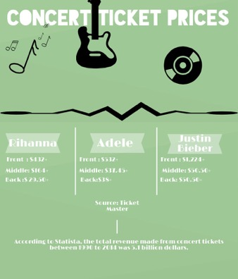 A comparison of the ticket prices of three artists visiting Jacksonville: Rihanna, Adele, and Justin Bieber