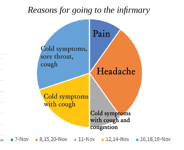 Reasons+for+Going+to+the+Infirmary