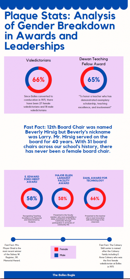 Plaque Stats: Analysis of Gender Breakdown in Awards and Leaderships
